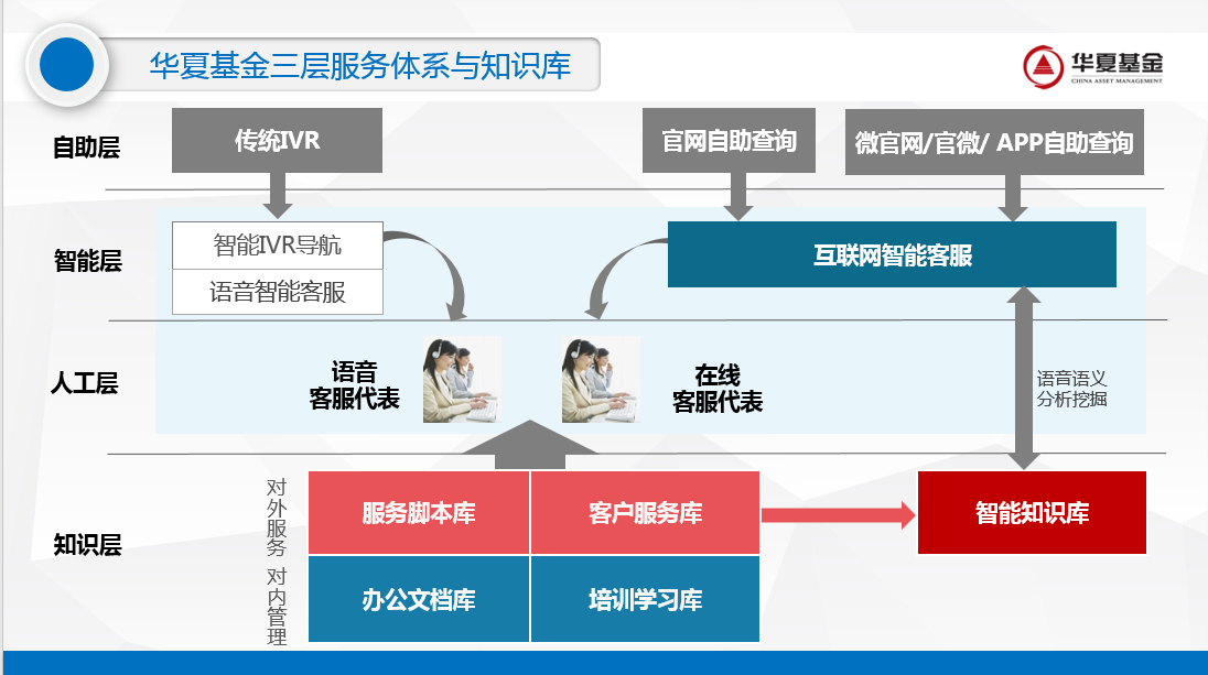 "Huaxia Fund: ""Siku Quanshu"" to create a new benchmark for knowledge services"